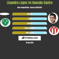 Lisandro Lopez vs Gonzalo Castro h2h player stats