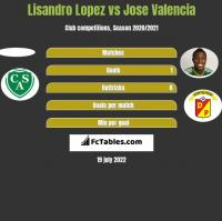 Lisandro Lopez vs Jose Valencia h2h player stats