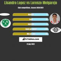 Lisandro Lopez vs Lorenzo Melgarejo h2h player stats