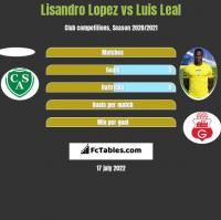 Lisandro Lopez vs Luis Leal h2h player stats