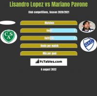 Lisandro Lopez vs Mariano Pavone h2h player stats