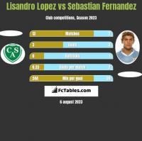 Lisandro Lopez vs Sebastian Fernandez h2h player stats