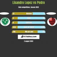 Lisandro Lopez vs Pedro h2h player stats