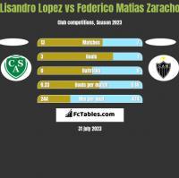 Lisandro Lopez vs Federico Matias Zaracho h2h player stats