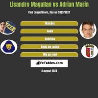 Lisandro Magallan vs Adrian Marin h2h player stats