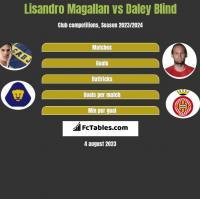 Lisandro Magallan vs Daley Blind h2h player stats