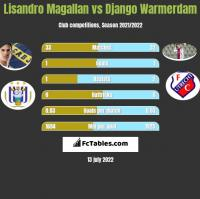 Lisandro Magallan vs Django Warmerdam h2h player stats