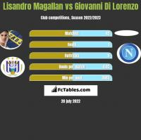 Lisandro Magallan vs Giovanni Di Lorenzo h2h player stats