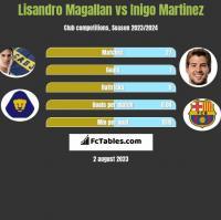 Lisandro Magallan vs Inigo Martinez h2h player stats