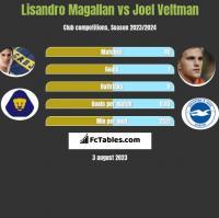 Lisandro Magallan vs Joel Veltman h2h player stats