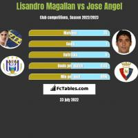 Lisandro Magallan vs Jose Angel h2h player stats