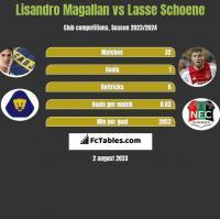Lisandro Magallan vs Lasse Schoene h2h player stats