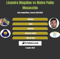 Lisandro Magallan vs Mateo Pablo Musacchio h2h player stats