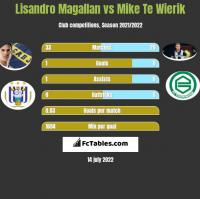 Lisandro Magallan vs Mike Te Wierik h2h player stats