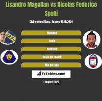 Lisandro Magallan vs Nicolas Federico Spolli h2h player stats
