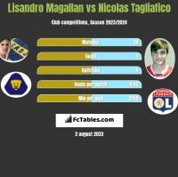 Lisandro Magallan vs Nicolas Tagliafico h2h player stats