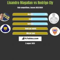 Lisandro Magallan vs Rodrigo Ely h2h player stats