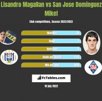 Lisandro Magallan vs San Jose Dominguez Mikel h2h player stats