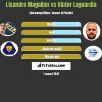 Lisandro Magallan vs Victor Laguardia h2h player stats