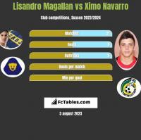 Lisandro Magallan vs Ximo Navarro h2h player stats