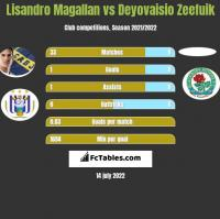Lisandro Magallan vs Deyovaisio Zeefuik h2h player stats