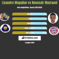 Lisandro Magallan vs Noussair Mazraoui h2h player stats