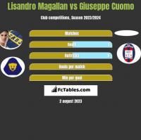 Lisandro Magallan vs Giuseppe Cuomo h2h player stats