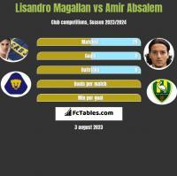 Lisandro Magallan vs Amir Absalem h2h player stats