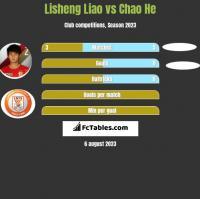 Lisheng Liao vs Chao He h2h player stats