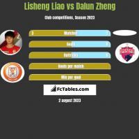 Lisheng Liao vs Dalun Zheng h2h player stats