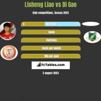 Lisheng Liao vs Di Gao h2h player stats