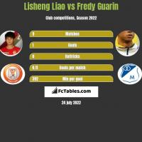 Lisheng Liao vs Fredy Guarin h2h player stats
