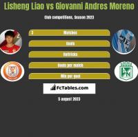 Lisheng Liao vs Giovanni Andres Moreno h2h player stats