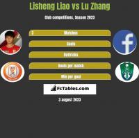 Lisheng Liao vs Lu Zhang h2h player stats