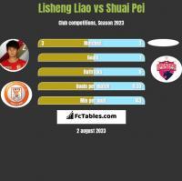 Lisheng Liao vs Shuai Pei h2h player stats