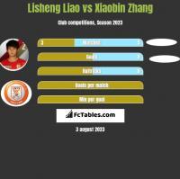 Lisheng Liao vs Xiaobin Zhang h2h player stats