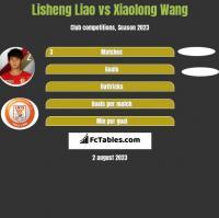 Lisheng Liao vs Xiaolong Wang h2h player stats