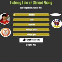 Lisheng Liao vs Xiuwei Zhang h2h player stats