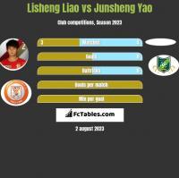 Lisheng Liao vs Junsheng Yao h2h player stats
