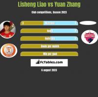 Lisheng Liao vs Yuan Zhang h2h player stats