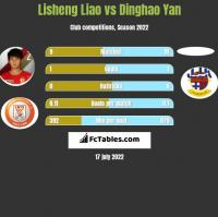 Lisheng Liao vs Dinghao Yan h2h player stats