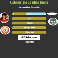 Lisheng Liao vs Yihao Zhong h2h player stats