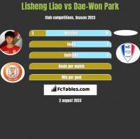 Lisheng Liao vs Dae-Won Park h2h player stats