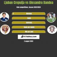 Ljuban Crepulja vs Alexandru Dandea h2h player stats