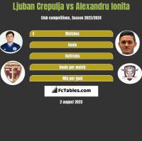 Ljuban Crepulja vs Alexandru Ionita h2h player stats