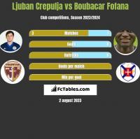 Ljuban Crepulja vs Boubacar Fofana h2h player stats