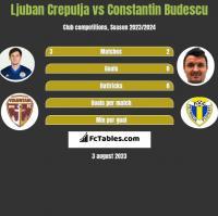 Ljuban Crepulja vs Constantin Budescu h2h player stats