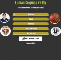 Ljuban Crepulja vs Ely h2h player stats