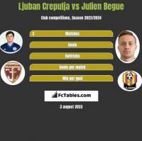Ljuban Crepulja vs Julien Begue h2h player stats