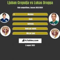Ljuban Crepulja vs Lukas Droppa h2h player stats